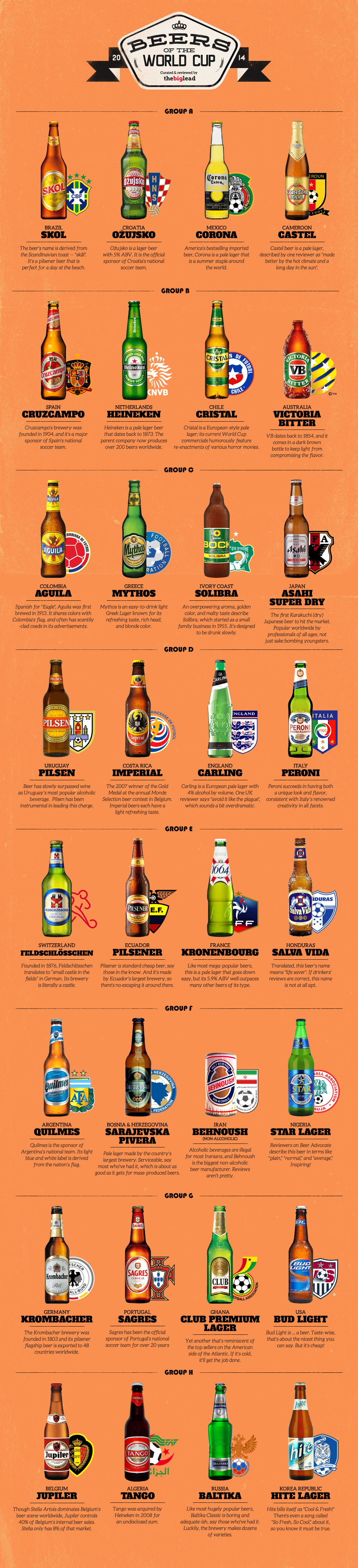 Beers of the Worldcup 2014